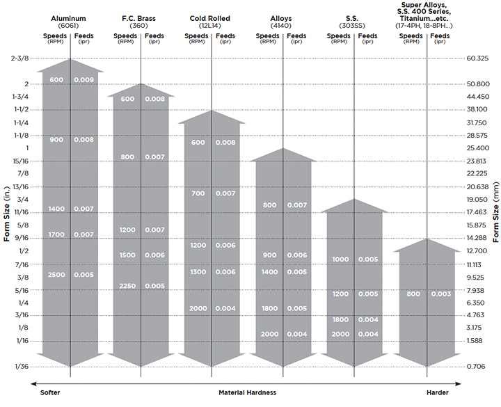 drill speeds and feeds chart